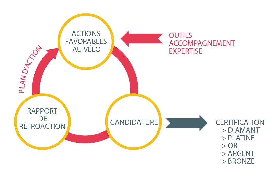 La Certification Organisation Vlosympathique Mouvement